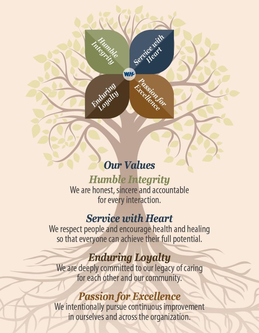 mvv-tree-values